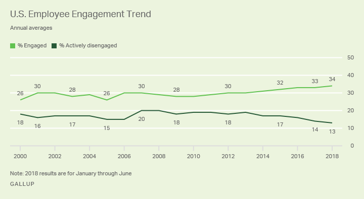 Line graph. U.S. employee engagement rises to 34%.