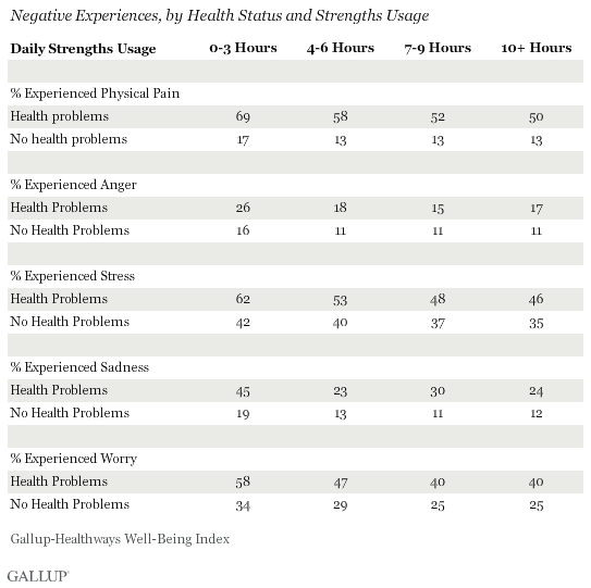 Negative Experiences, by Health Status and Strengths Usage