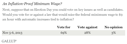 An Inflation-Proof Minimum Wage?