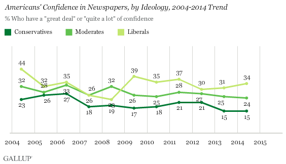 following of newspapers, by ideology