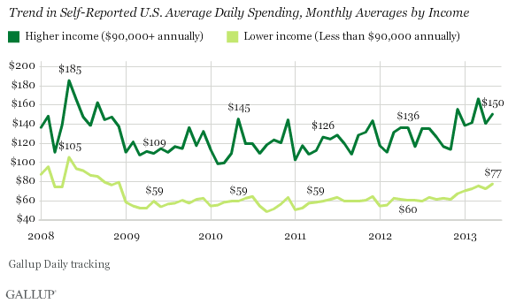 Trend in Self-Reported U.S. Average Daily Spending, Monthly Averages by Income, 2008-2013