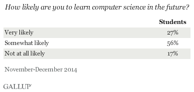 How likely are you to learn computer science in the future? November-December 2014 results