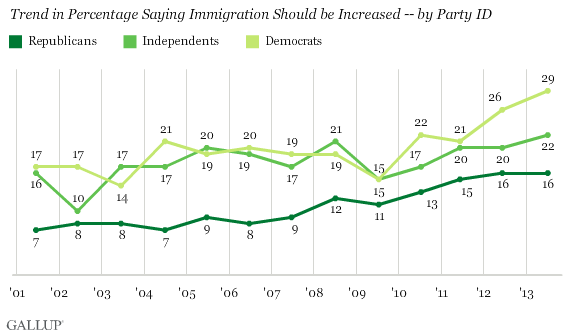 Trend in Percentage Saying Immigration Should be Increased -- by Party ID