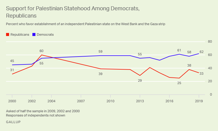 Line graph. Support for the establishment of an independent Palestinian state, by party since 2000.