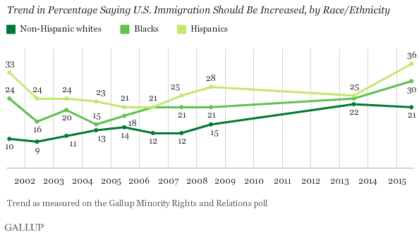 Trend in Percentage Saying U.S. Immigration Should Be Increased, by Race/Ethnicity
