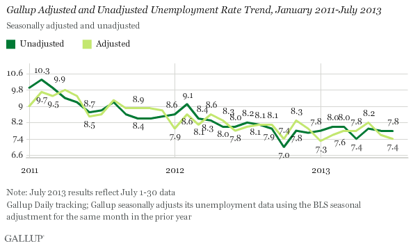 Gallup Adjusted and Unadjusted Unemployment Rate Trend, January 2011-July 2013