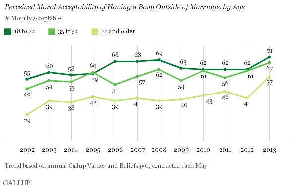 What are american attitudes toward sex