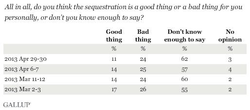 Trend: All in all, do you think the sequestration is a good thing or a bad thing for you personally, or don't you know enough to say?