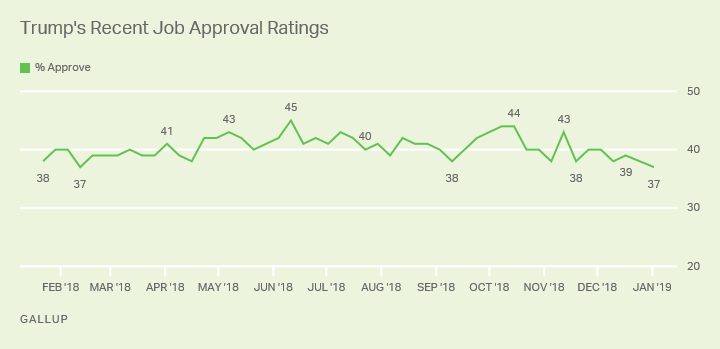 Line graph. Trump's job approval rating is now 37%, compared with 39% before the government shutdown.