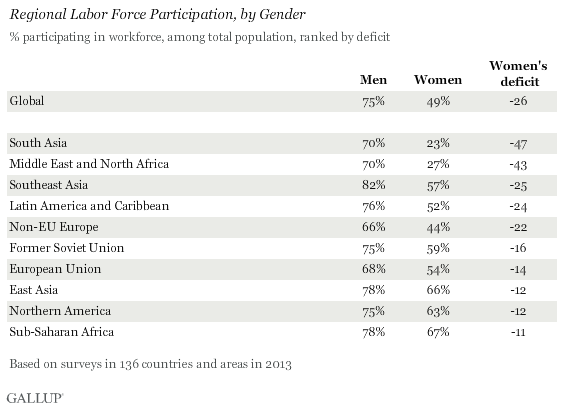 Regional Labor Force Participation, by Gender