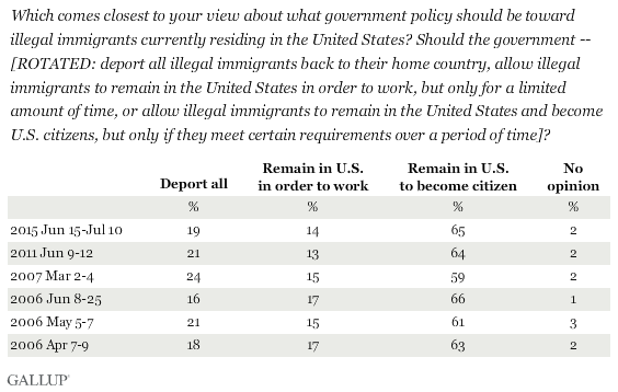 Trend: Which comes closest to your view about what government policy should be toward illegal immigrants currently residing in the United States? Should the government -- [ROTATED: deport all illegal immigrants back to their home country, allow illegal immigrants to remain in the United States in order to work, but only for a limited amount of time, or allow illegal immigrants to remain in the United States and become U.S. citizens, but only if they meet certain requirements over a period of time]?