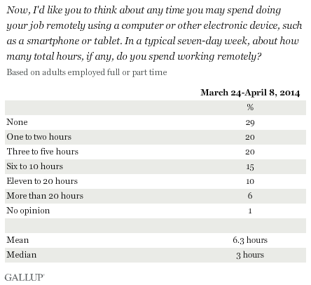 Now, I'd like you to think about any time you may spend doing your job remotely using a computer or other electronic device, such as a smartphone or tablet. In a typical seven-day week, about how many total hours, if any, do you spend working remotely? March-April 2014 results