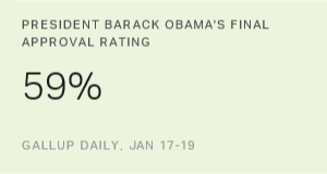 Obama Averages 47.9% Job Approval as President