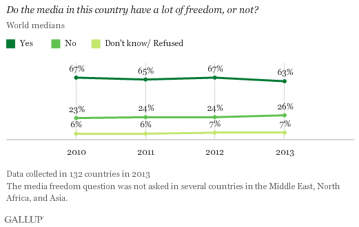 Trend: Do the media in this country have a lot of freedom, or not?