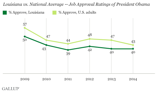 Trend: Louisiana vs. National Average -- Job Approval Ratings of President Obama