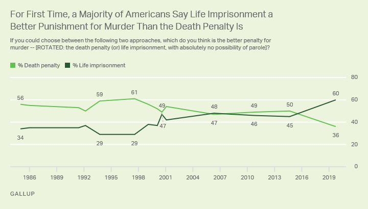 Line graph. A majority of Americans say life imprisonment is a better penalty for murder than the death penalty.