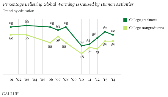 Trend: Percentage Believing Global Warming Is Caused by Human Activities, by Education