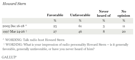 Favorable Ratings of Howard Stern