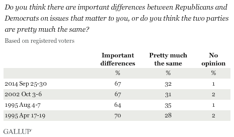 Trend: Do you think there are important differences between Republicans and Democrats on issues that matter to you, or do you think the parties are pretty much the same?