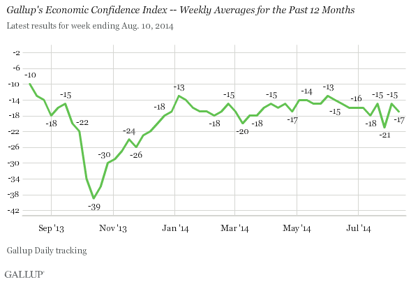 Gallup's Economic Confidence Index Weekly Averages