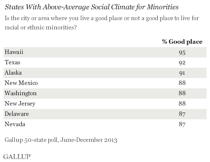 States With Above-Average Social Climate for Minorities, June-December 2013