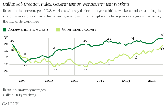 Gallup Job Creation Index Among Government vs. Nongovernment workers -- Jan 2008 - June 2014