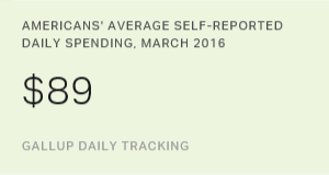 U.S. Consumer Spending Average Matches Its March High of $89