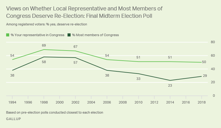 Line graph. Half of U.S. registered voters say their local representative in Congress deserves re-election.