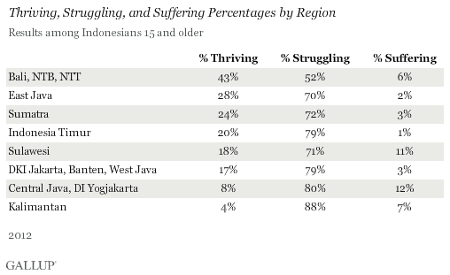 Thriving, Struggling, and Suffering Percentages by Region, Indonesia, 2012