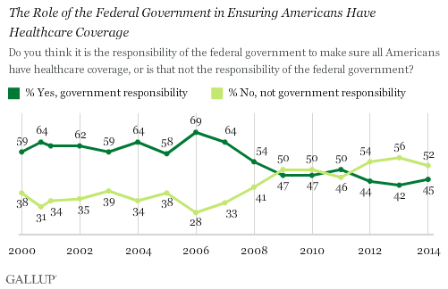 18pdpkndakcmwunvtjkgvw Majority Say Ensuring Universal Healthcare is Not Governments Job