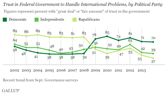 Trust in Federal Gov't to Handle International Problems by party