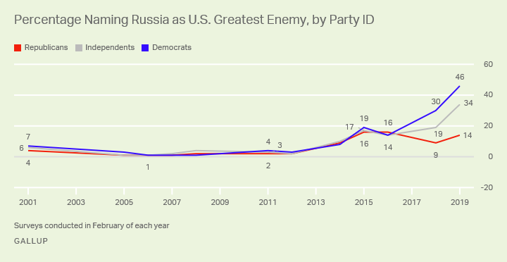 Line graph. Forty-six percent of Democrats, 34% of independents and 14% of Republicans say Russia is the U.S. greatest enemy.