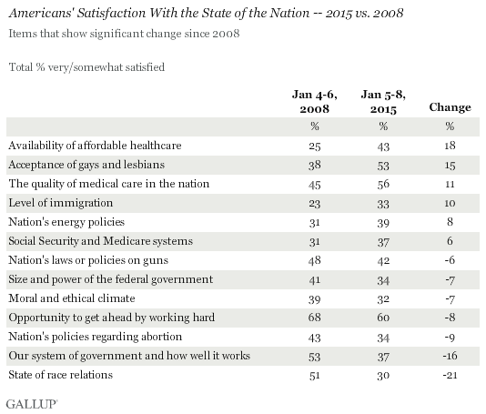 Americans' Satisfaction With the State of the Nation -- 2015 vs. 2008