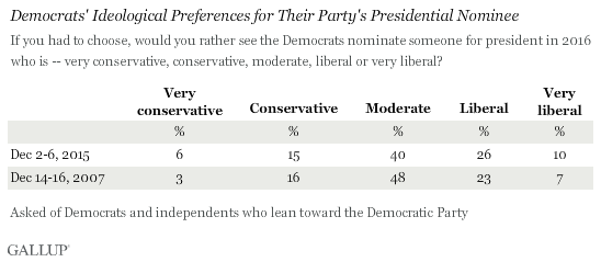 Democrats' Ideological Preferences for Their Party's Presidential Nominee
