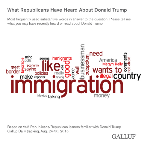 What Republicans Have Heard About Donald Trump, August 2015