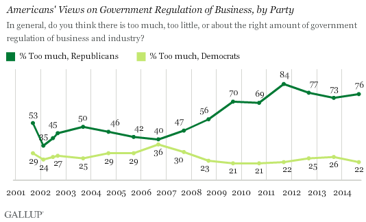 Trend: Americans' Views on Government Regulation of Business, by Party