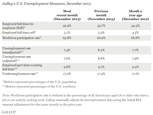 Gallup's U.S. Unemployment Measures, December 2013