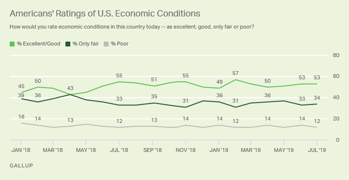 Line graph. Americans' rating of economic conditions in the U.S. since January 2018, 53% now say they are excellent or good.