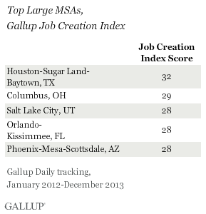 Top Large MSAs, Gallup Job Creation Index, 2012-2013