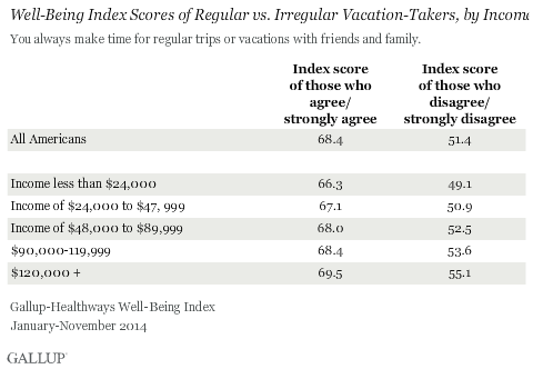 Well-Being Index Scores of Regular vs. Irregular Vacation Takers, by Income