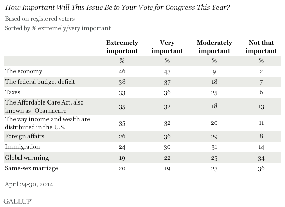 How Important Will This Issue Be to Your Vote for Congress This Year? April 2014