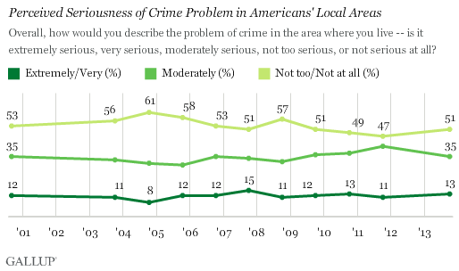 Trend: Perceived Seriousness of Crime Problem in Americans' Local Areas