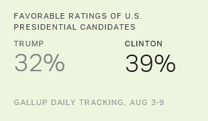 Trump, Clinton Favorability Back to Pre-Convention Levels