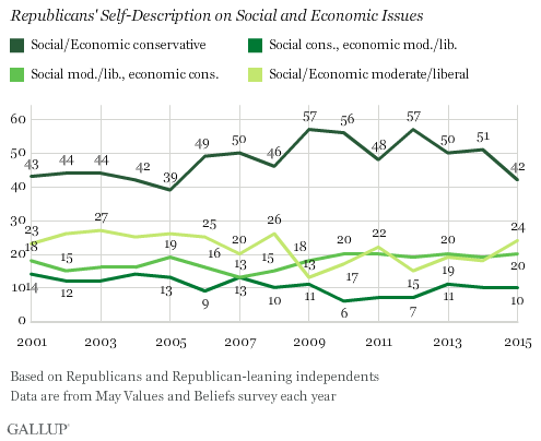 Trend: Republicans' Self-Description on Social and Economic Issues
