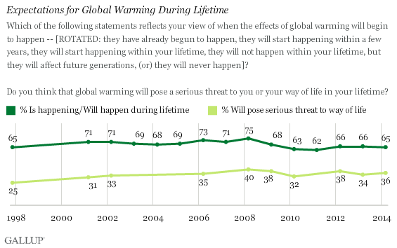 Trend: Expectations for Global Warming During Lifetime