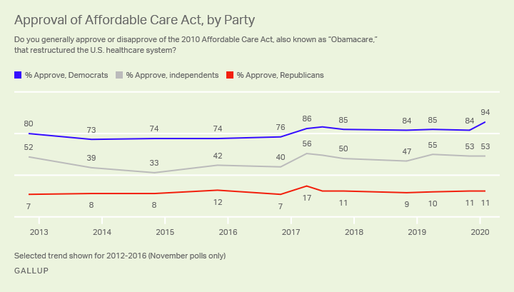 Line graph. Partisans' approval of the Affordable Care Act since 2012.