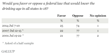 Trend: Would you favor or oppose a federal law that would lower the drinking age in all states to 18?