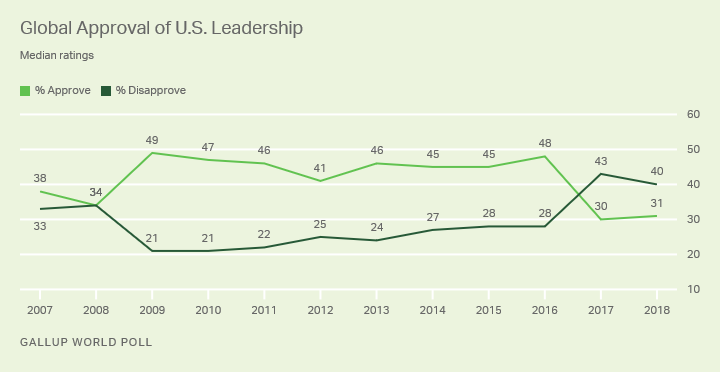 Line graph. Global approval of U.S. leadership remains near an all-time low at 31%.