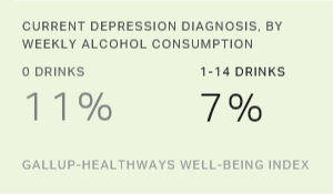 In U.S., Moderate Drinkers Have Edge in Emotional Health