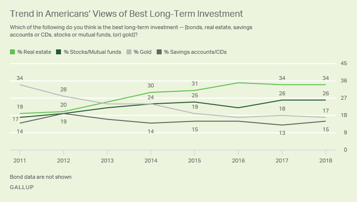 "Line graph: 2011-18 trend in Americans' views of best long-term investment. 2018 high: real estate (34% ""best""); gold was tops in 2011."